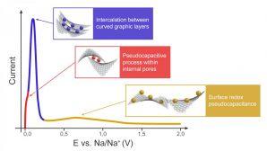 俄罗斯科学家确定了钠离子电池阳极的储能机理